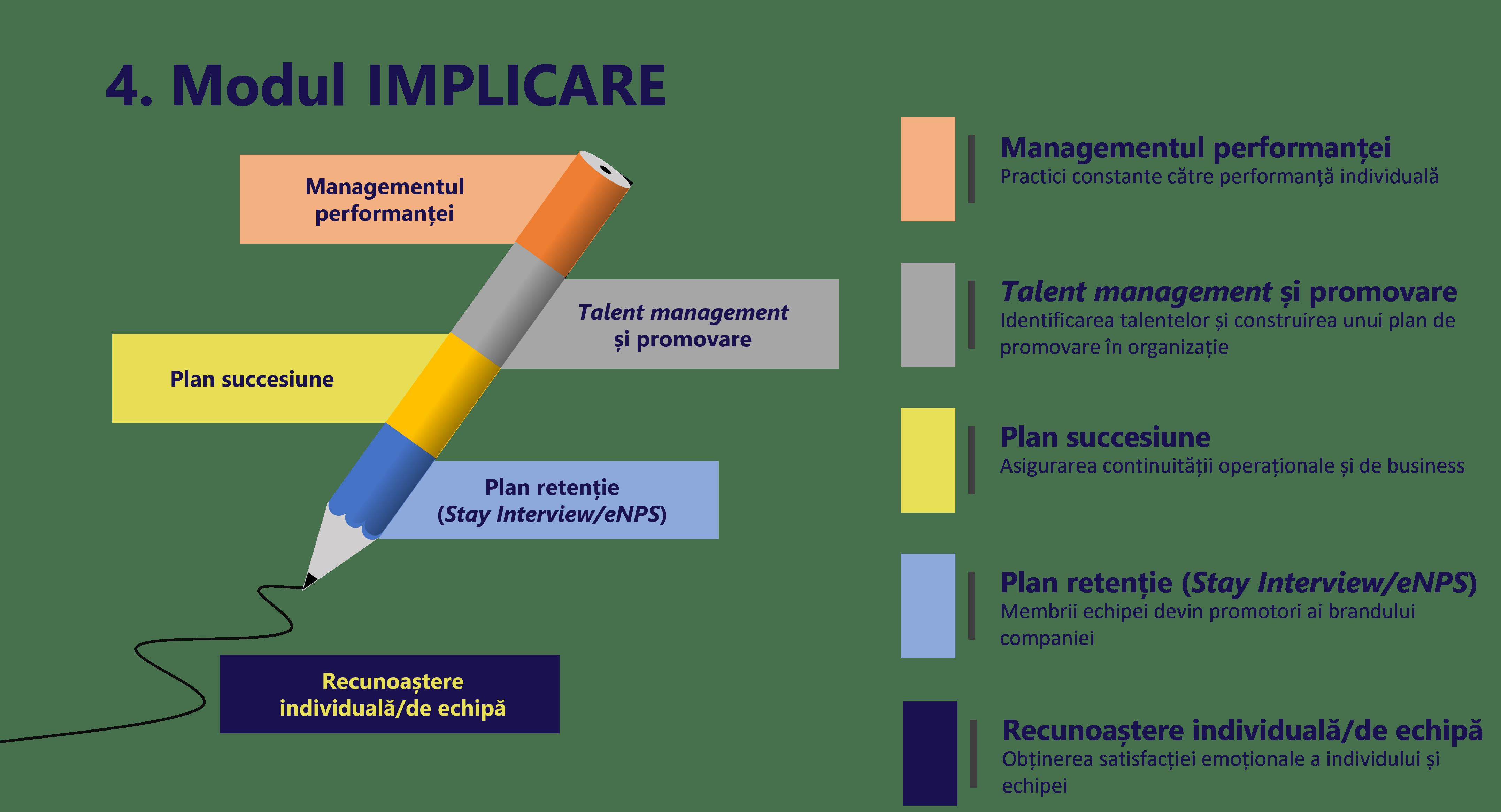 HR Design-modul 4-Implicare.png